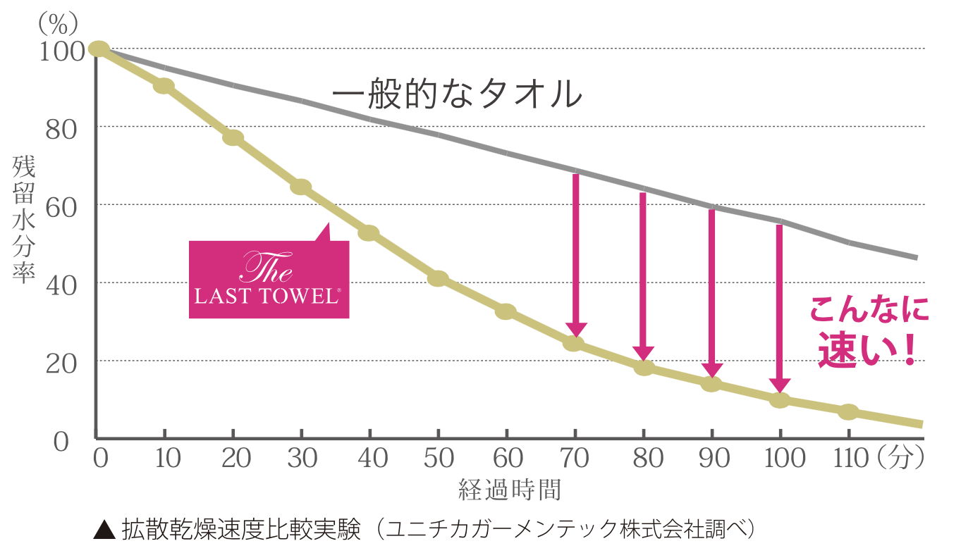 THE LAST TOWEL ザラストタオル 拡散乾燥速度比較実験